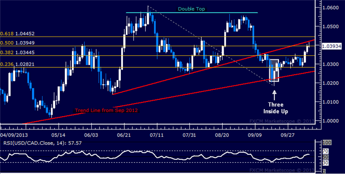 dailyclassics_usd-cad_body_Picture_7.png, Forex: USD/CAD Technical Analysis  1.04 Level Under Fire