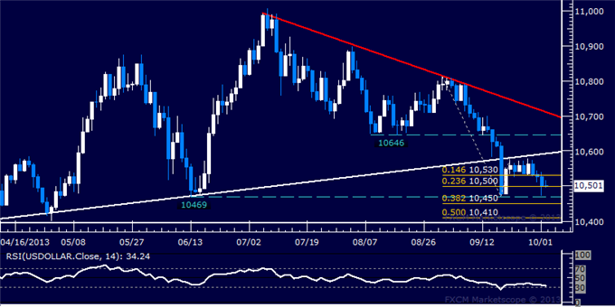 dailyclassics_us_dollar_index_body_Picture_4.png, US Dollar Technical Analysis  Testing September Bottom