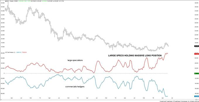 Silver Prices Seek Support, Rebounds Likely to Be Short-lived and Here is Why