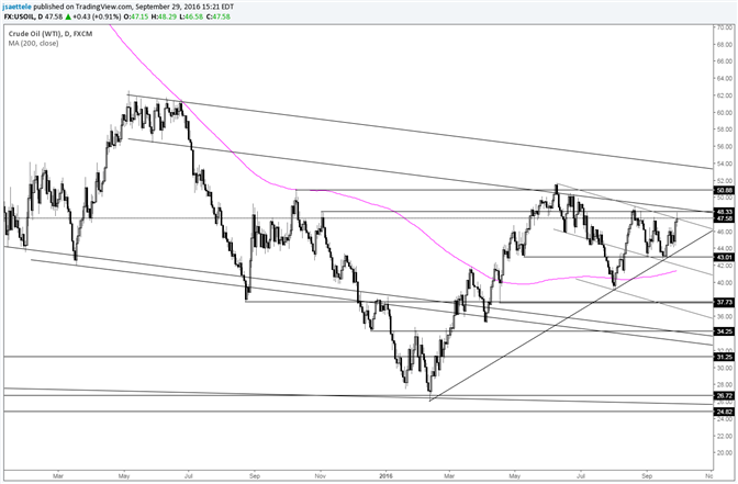 Crude Oil Not in a Clear Until above 49