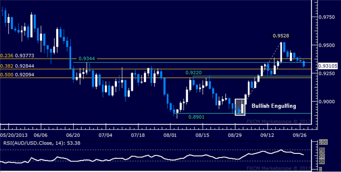 dailyclassics_aud-usd_1_body_Picture_9.png, Forex: AUD/USD Technical Analysis  0.93 Figure Under Fire