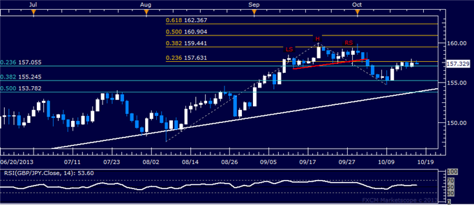 dailyclassics_gbp-jpy_body_gbpjpy.png, Forex: GBP/JPY Technical Analysis  Bounce Sees Resistance at 157.00