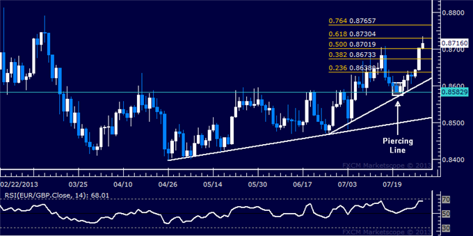 dailyclassics_eur-chf_body_Picture_8.png, EUR/GBP Technical Analysis: Euro Sets 4-Month High