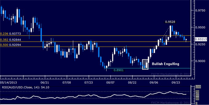 dailyclassics_aud-usd_body_Picture_9.png, Forex: AUD/USD Technical Analysis  Support Below 0.93 Tested