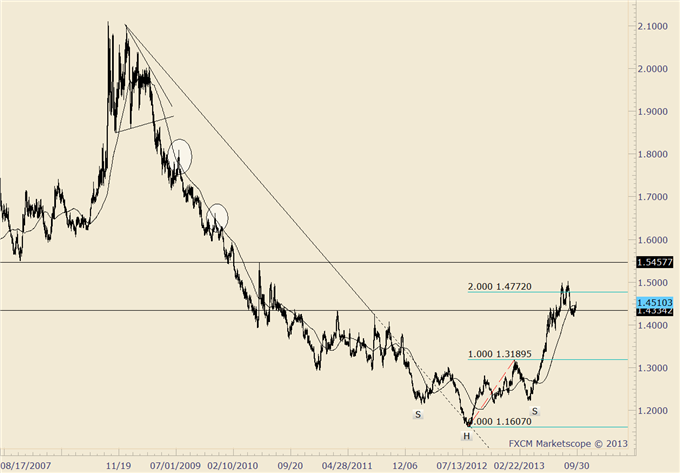 Trading_Opportunities_in_Euro_Crosses_at_Nearby_Levels_body_euraud.png, Trading Opportunities in Euro Crosses at Nearby Levels