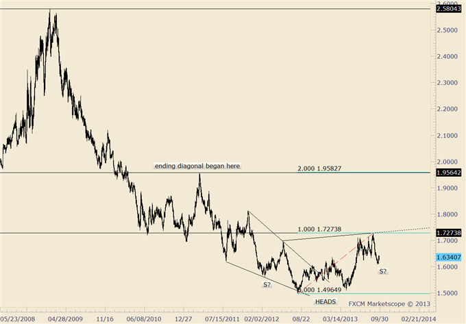 Trading_Opportunities_in_Euro_Crosses_at_Nearby_Levels_body_eurnzd.png, Trading Opportunities in Euro Crosses at Nearby Levels