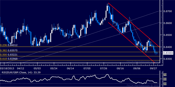dailyclassics_eur-chf_body_Picture_9.png, EUR/GBP Technical Analysis  Support Now at 0.8322