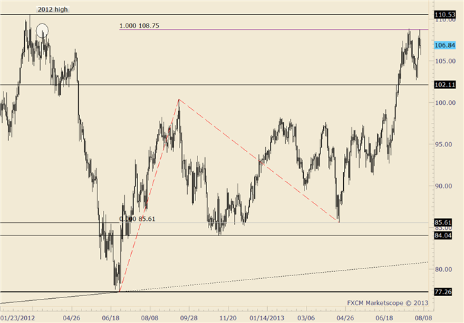 eliottWaves_oil_body_crude.png, Crude Fails on Run at Highs