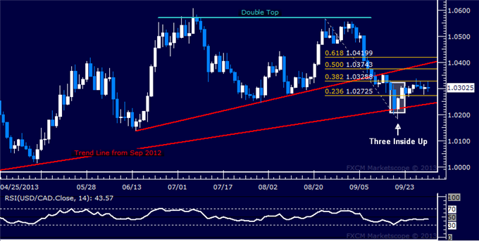 dailyclassics_usd-cad_body_Picture_7.png, Forex: USD/CAD Technical Analysis  Standstill at 1.03 Continues