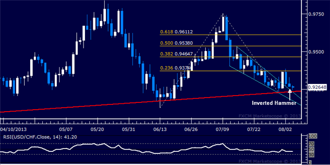 dailyclassics_usd-chf_body_Picture_6.png, USD/CHF Technical Analysis: Rebound Hinted After Pullback
