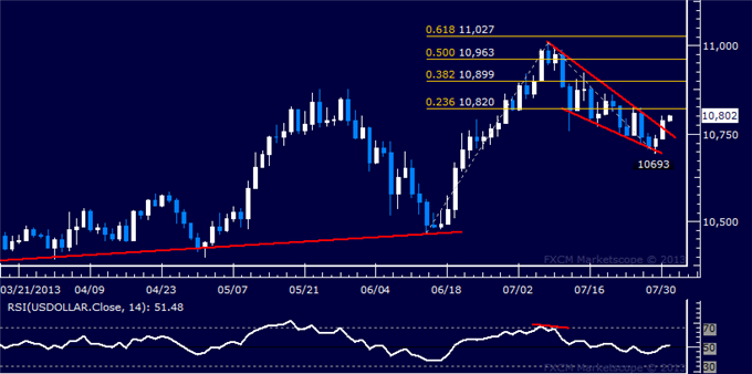 dailyclassics_us_dollar_index_body_Picture_3.png, US Dollar Technical Analysis: Bullish Breakout Complete?
