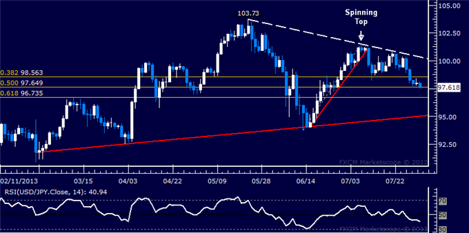 dailyclassics_usd-jpy_body_Picture_4.png, USD/JPY Technical Analysis: Sellers Try to Expose 97.00