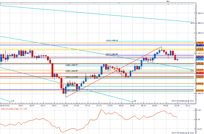 PT_sep_6_body_Picture_2.png, Price amp; Time: Key Levels to Watch in the Aftermath of NFP
