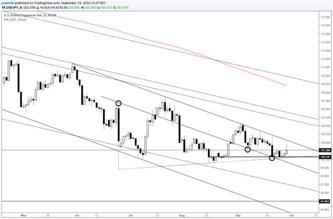 USD/JPY Trendline Resistance is Near 102.20