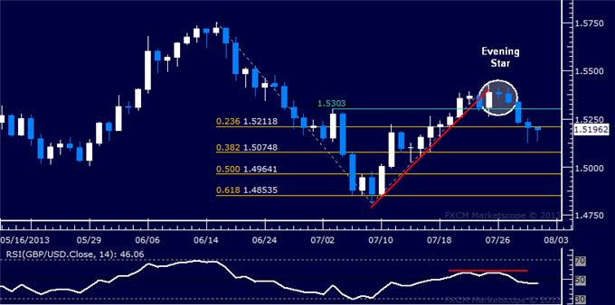 dailyclassics_gbp-usd_body_Picture_5.png, GBP/USD Technical Analysis: Testing Below 1.52 Figure
