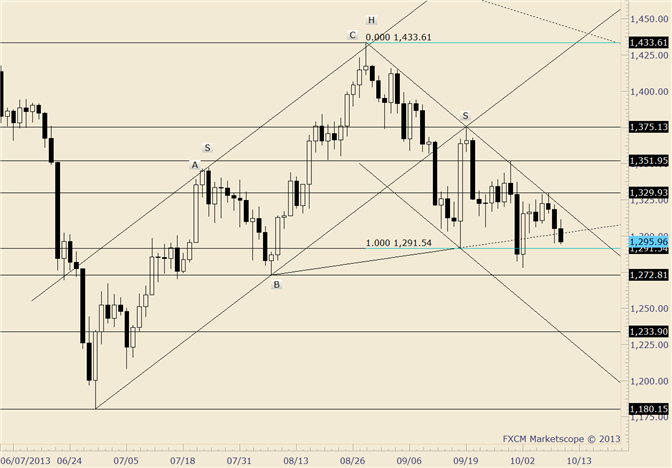 eliottWaves_gold_1_body_gold.png, Gold Down for 3rd Day as 10/2 Rally is Almost Completely Retraced