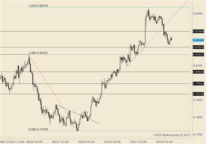 eliottWaves_nzd-usd_body_nzdusd.png, NZD/USD Decline Unfolding in Impulsive Manner
