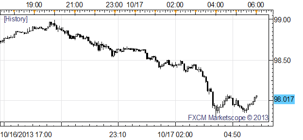 Dollar_Dives_as_Focus_Moves_from_Debt_Deal_to_Incoming_Fed_Rhetoric_body_x0000_i1027.png, Dollar Dives as Focus Moves from Debt Deal to Incoming Fed Rhetoric