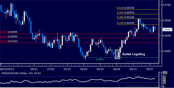 dailyclassics_aud-usd_body_Picture_10.png, AUD/USD Technical Analysis  Holding Long Position
