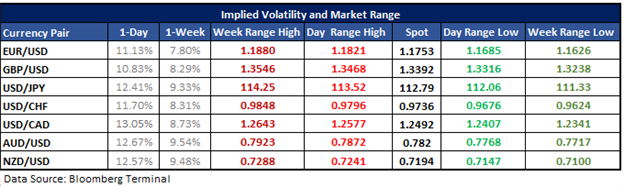 EURUSD Options-implied Levels Ahead of German CPI, U.S. GDP