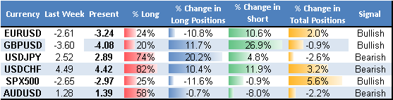 ssi_table_story_body_Picture_17.png, US Dollar Setting up for Major Reversal - Here's What Could Confirm