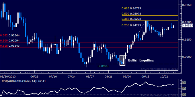 dailyclassics_aud-usd_body_Picture_9.png, AUD/USD Technical Analysis  Bulls Try for 0.95 Again