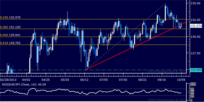 dailyclassics_eur-jpy_body_Picture_11.png, EUR/JPY Technical Analysis  Yen Fights to Hold Gains