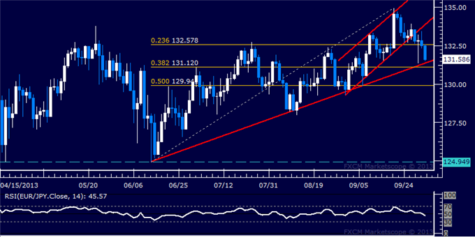 dailyclassics_eur-jpy_body_Picture_12.png, EUR/JPY Technical Analysis  4-Month Trend Line at Risk