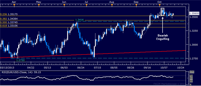 dailyclassics_eur-usd_body_eurusd.png, Forex: EUR/USD Technical Analysis  Holding Above 1.35 Figure