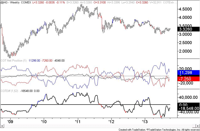 Euro_Speculators_are_Most_Long_Since_May_2011_body_copper.png, Euro Speculators are Most Long Since May 2011