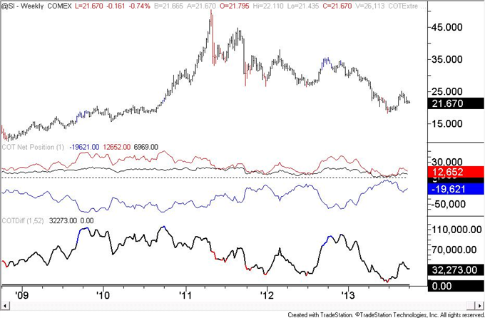 Euro_Speculators_are_Most_Long_Since_May_2011_body_silver.png, Euro Speculators are Most Long Since May 2011