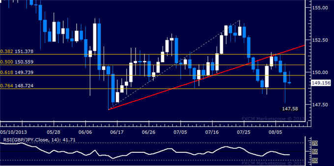 dailyclassics_gbp-jpy_body_Picture_12.png, GBP/JPY Technical Analysis: Key Threshold Seen Sub-149.00
