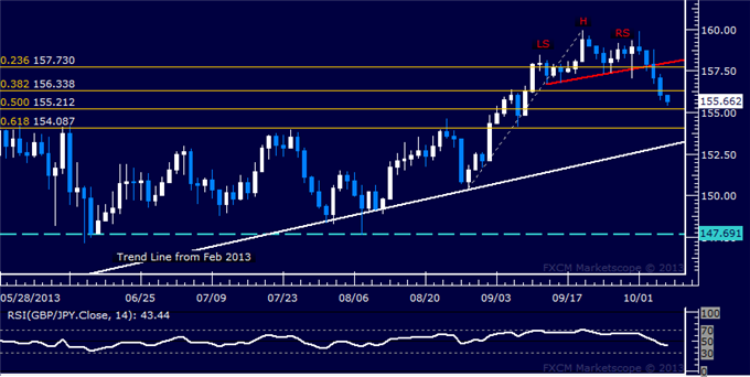 dailyclassics_gbp-jpy_body_Picture_12.png, Forex: GBP/JPY Technical Analysis  Bears Breach 156.00 Mark