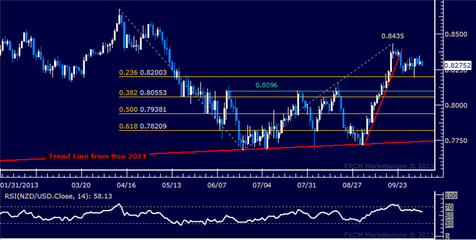 dailyclassics_nzd-usd_body_Picture_10.png, Forex: NZD/USD Technical Analysis  Treading Water Sub-0.85