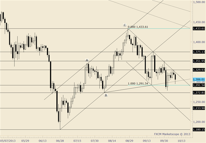 eliottWaves_gold_1_body_gold.png, Gold Near Term Pivot is Lowered to 1330