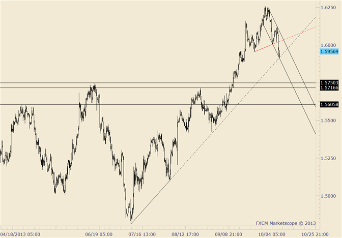 eliottWaves_gbp-usd_1_body_gbpusd.png, GBP/USD at Trendline Support; Resistance is Now 1.6000-1.6020