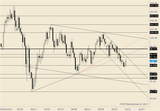 eliottWaves_usd-jpy_body_usdjpy.png, USD/JPY 98 in Focus after Push Above 97.25