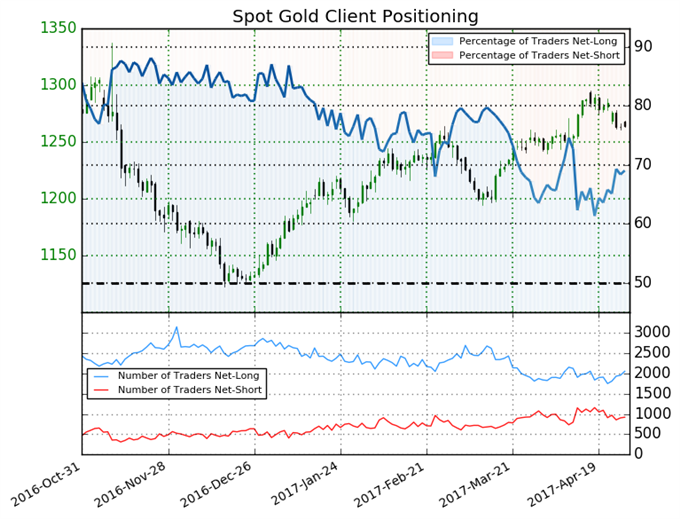 Gold Price Outlook Mixed on Latest Sentiment Readings