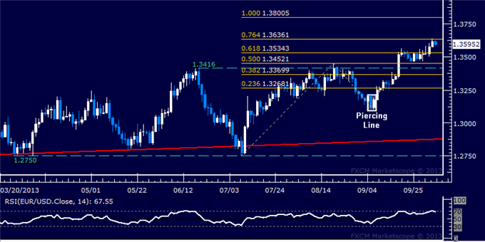 dailyclassics_eur-usd_body_Picture_12.png, Forex: EUR/USD Technical Analysis  Advance Stalls Above 1.36