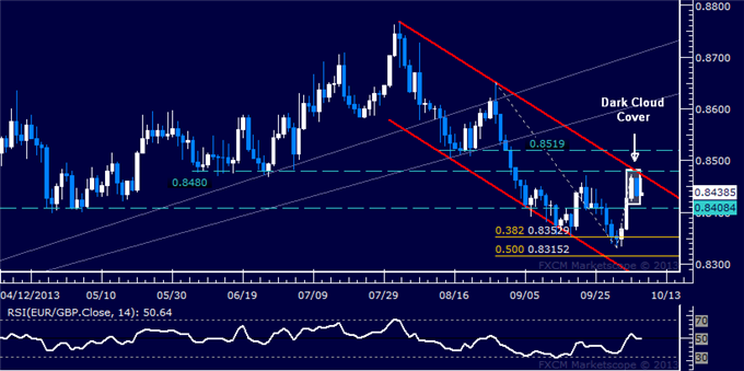 dailyclassics_eur-chf_body_Picture_8.png, Forex: EUR/GBP Technical Analysis  Selloff Set to Resume?