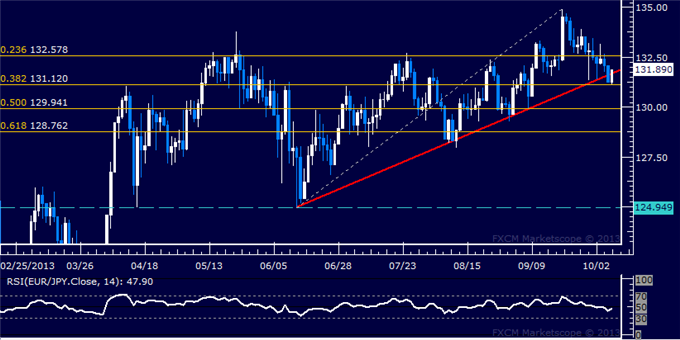 dailyclassics_eur-jpy_body_Picture_11.png, Forex: EUR/JPY Technical Analysis  Support Seen Above 131.00
