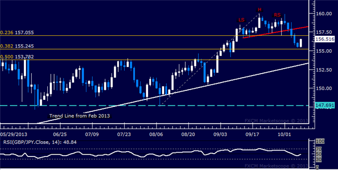 dailyclassics_gbp-jpy_body_Picture_12.png, Forex: GBP/JPY Technical Analysis  Pound Trying to Recover