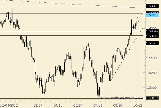 eliottWaves_gbp-usd_1_body_gbpusd.png, GBP/USD Stays Strong; Continues to Test 1.6250
