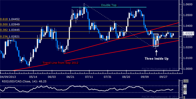 dailyclassics_usd-cad_body_Picture_7.png, Forex: USD/CAD Technical Analysis  Momentum Still Absent