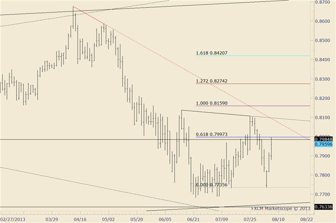 eliottWaves_nzd-usd_body_nzdusd.png, NZD/USD Trades Above then Closes at Month Open
