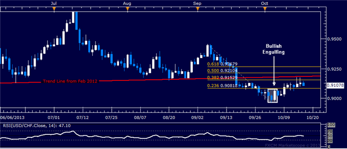 dailyclassics_usd-chf_body_usdchf.png, Forex: USD/CHF Technical Analysis  All Quiet Near 0.91 Level