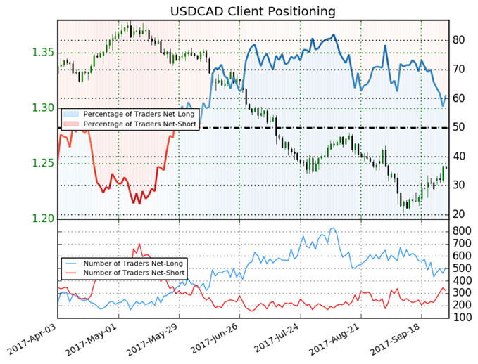 USD/CAD Trading Forecast Stays Mixed
