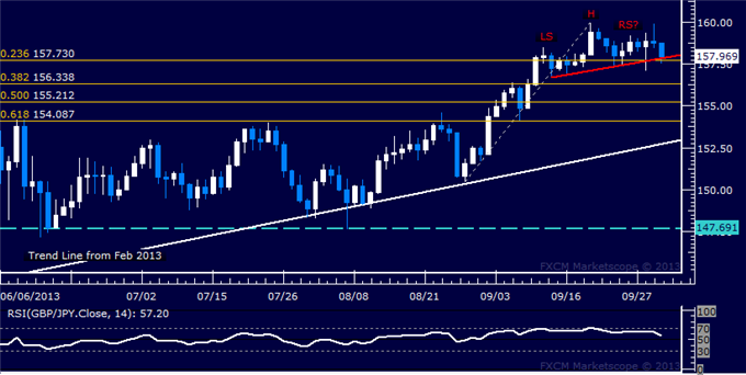 dailyclassics_gbp-jpy_body_Picture_2.png, GBP/JPY Technical Analysis  Topping Pattern Forming