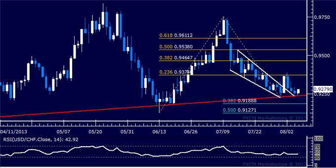 dailyclassics_usd-chf_body_Picture_6.png, USD/CHF Technical Analysis: Sellers Test 6-Month Support