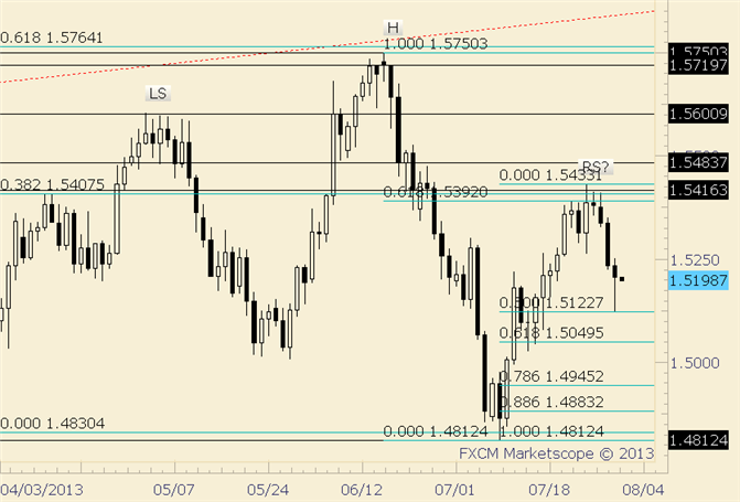 eliottWaves_gbp-usd_1_body_gbpusd.png, GBP/USD Unchanged for July after Bounce from Midpoint